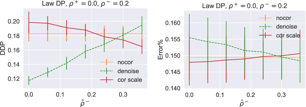 Figure 3 for Noise-tolerant fair classification