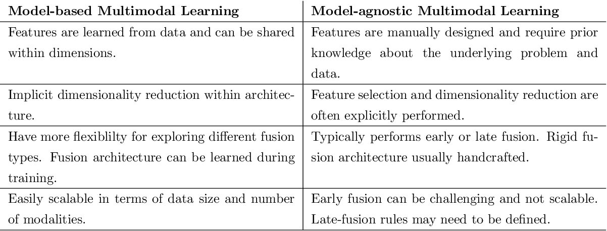 Figure 2 for MULTIMODAL ANALYSIS: Informed content estimation and audio source separation