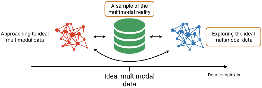 Figure 4 for MULTIMODAL ANALYSIS: Informed content estimation and audio source separation