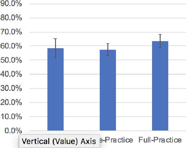 The Relationship Between Voluntary Practice of Short