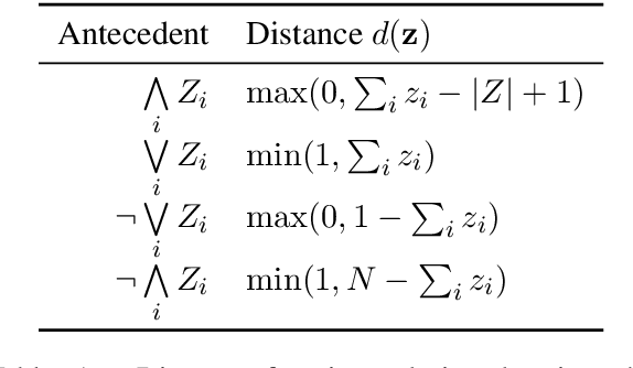 Figure 2 for Augmenting Neural Networks with First-order Logic