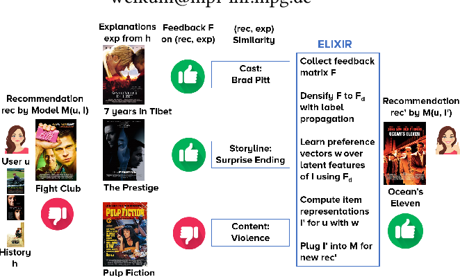 Figure 1 for ELIXIR: Learning from User Feedback on Explanations to Improve Recommender Models
