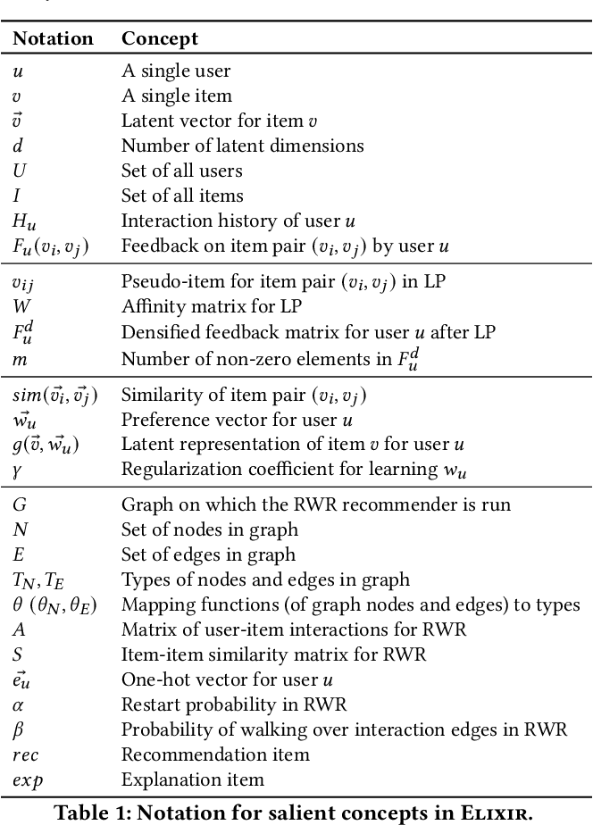 Figure 2 for ELIXIR: Learning from User Feedback on Explanations to Improve Recommender Models