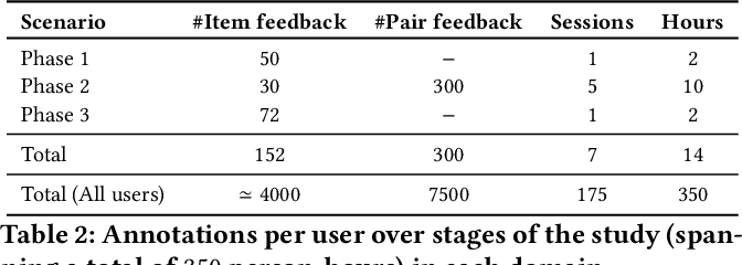 Figure 3 for ELIXIR: Learning from User Feedback on Explanations to Improve Recommender Models