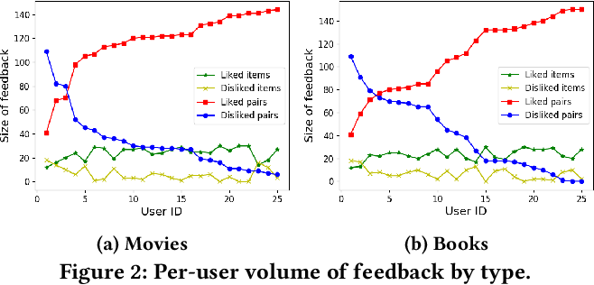 Figure 4 for ELIXIR: Learning from User Feedback on Explanations to Improve Recommender Models