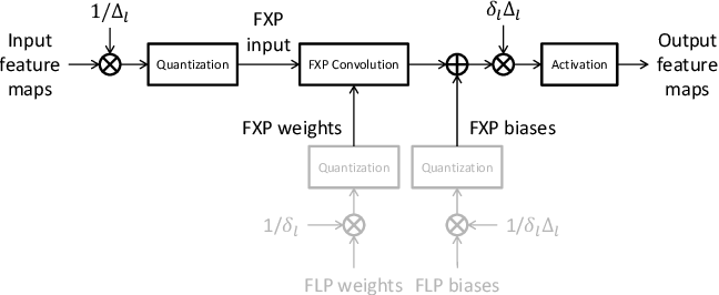 Figure 1 for Learning Low Precision Deep Neural Networks through Regularization