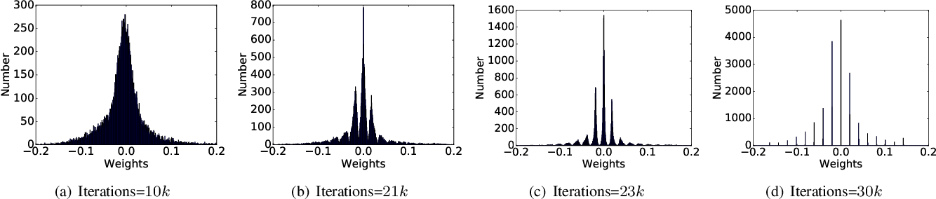 Figure 2 for Learning Low Precision Deep Neural Networks through Regularization
