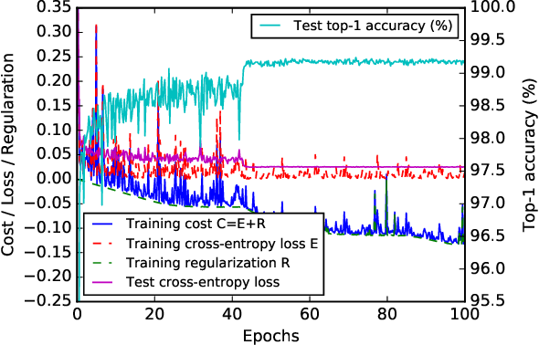 Figure 3 for Learning Low Precision Deep Neural Networks through Regularization