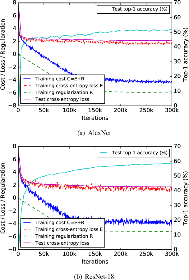 Figure 4 for Learning Low Precision Deep Neural Networks through Regularization