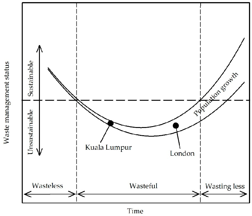 Figure 4 from A Tale of Two Cities: The Emergence of Urban