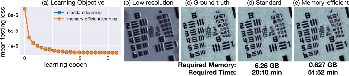 Figure 1 for Memory-efficient Learning for Large-scale Computational Imaging