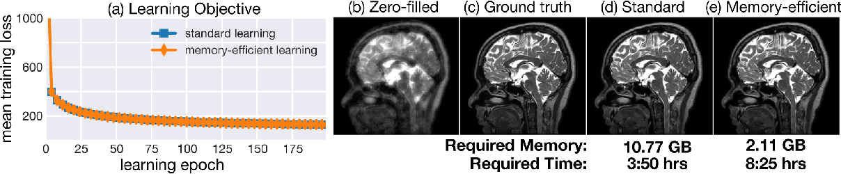 Figure 2 for Memory-efficient Learning for Large-scale Computational Imaging