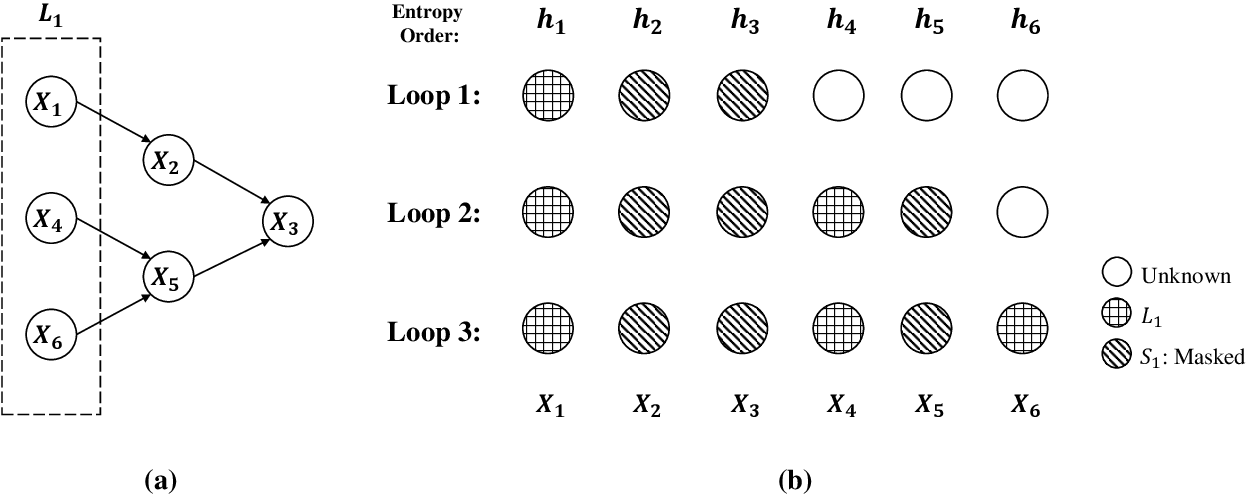 Figure 1 for Efficient Bayesian network structure learning via local Markov boundary search