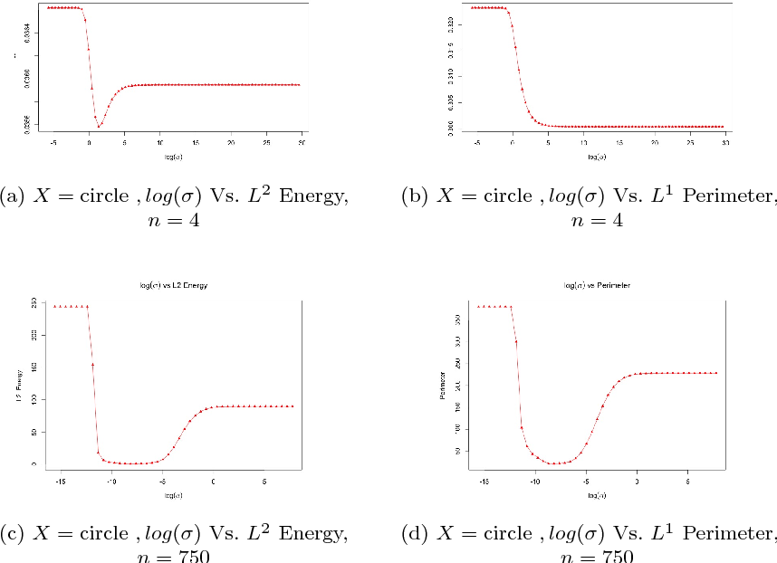 Figure 1 for Optimal bandwidth estimation for a fast manifold learning algorithm to detect circular structure in high-dimensional data