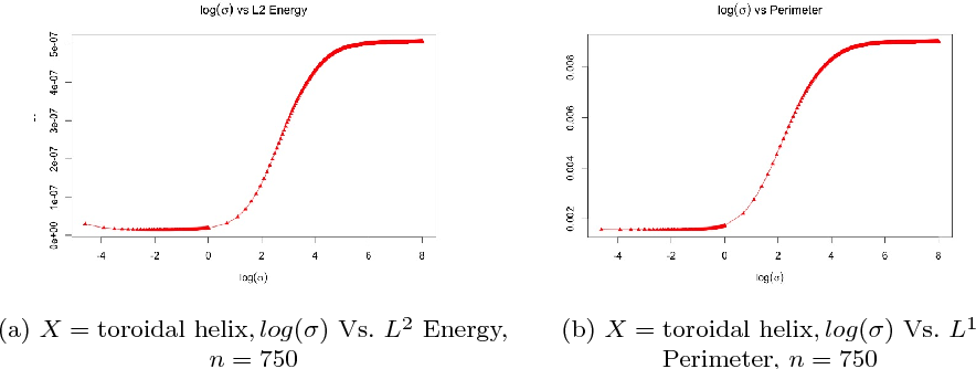 Figure 2 for Optimal bandwidth estimation for a fast manifold learning algorithm to detect circular structure in high-dimensional data