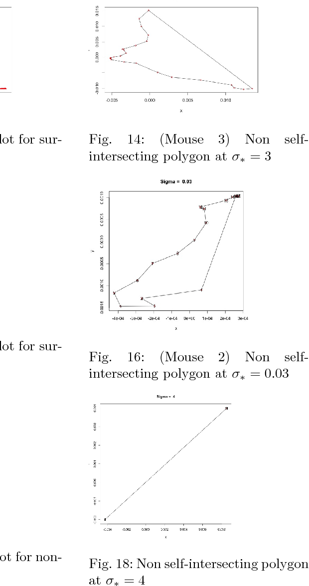 Figure 4 for Optimal bandwidth estimation for a fast manifold learning algorithm to detect circular structure in high-dimensional data