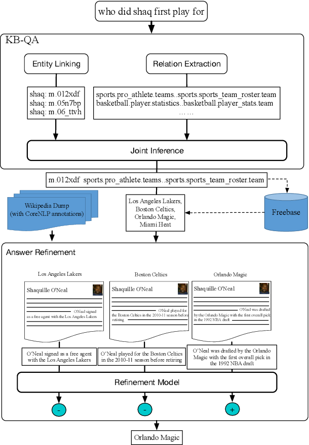 Figure 1 for Question Answering on Freebase via Relation Extraction and Textual Evidence