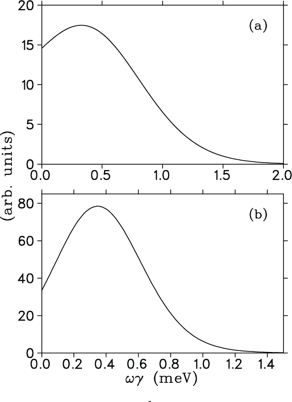FIG. 14. Projection of exp[−χ 2(ωγi, Ei)/2] onto the ωγ axis for (a) Ep = 232 keV and (b) Ep = 198 keV. The curves represent the probability density functions, used in Sec. V.