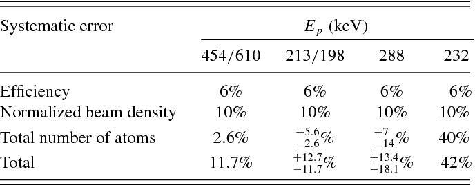 TABLE I. Summary of systematic errors for each resonance strength. Note that the total error for the resonances at Ep = 198 and 232 keV is dominated by statistical errors.