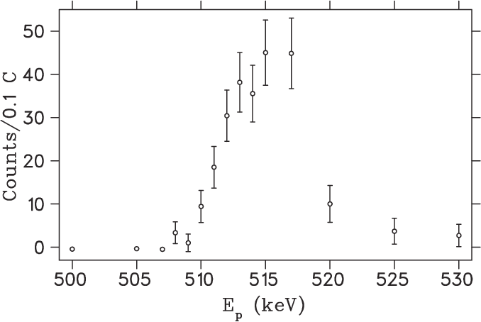 FIG. 16. Excitation function for 23Na(p,γ ) resonance at Ep = 512 keV gated on Eγ = 10 810 keV. Ep is the laboratory proton energy.