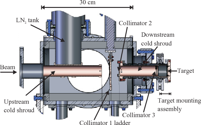 FIG. 1. (Color online) Side view of chamber cross section. Copper braids connecting the upstream and downstream cold shrouds have been omitted for clarity.