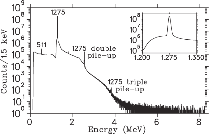 FIG. 3. Sample background spectrum from one Ge detector, measured for ∼160 h. Inset shows the spectrum expanded around the 1275-keV gamma ray.
