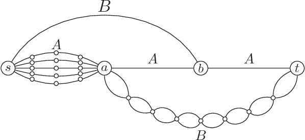 Figure 2 for The Provable Virtue of Laziness in Motion Planning