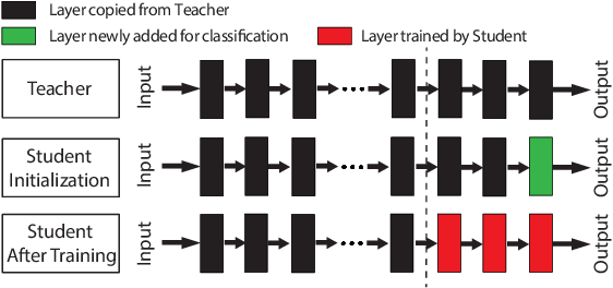 Figure 1 for Regula Sub-rosa: Latent Backdoor Attacks on Deep Neural Networks