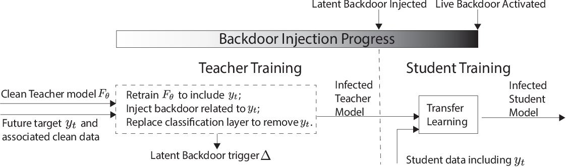 Figure 3 for Regula Sub-rosa: Latent Backdoor Attacks on Deep Neural Networks