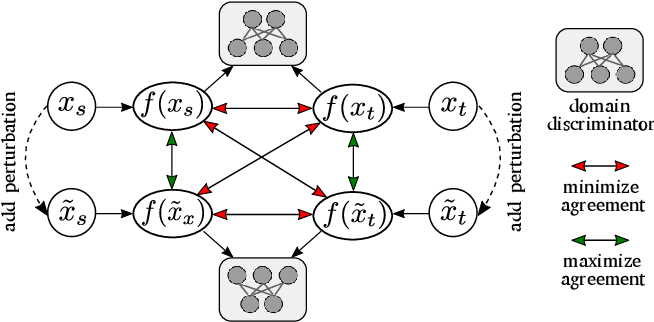 Figure 3 for Exploring Robustness of Unsupervised Domain Adaptation in Semantic Segmentation