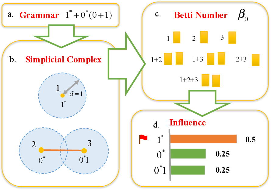 Figure 3 for Shapley Homology: Topological Analysis of Sample Influence for Neural Networks
