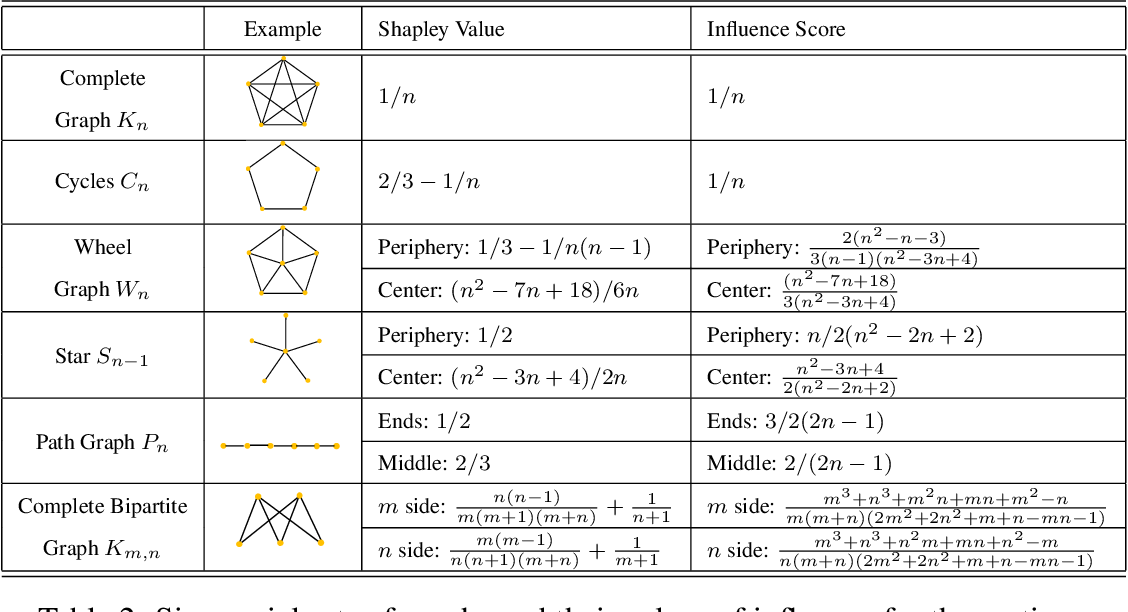 Figure 4 for Shapley Homology: Topological Analysis of Sample Influence for Neural Networks