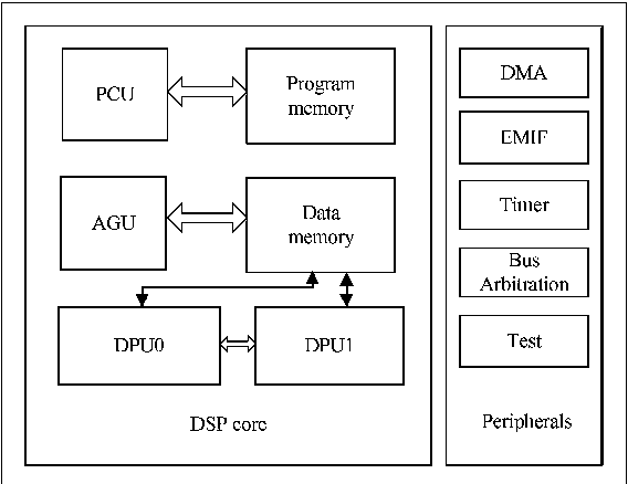 Implementation of a Wireless Multimedia DSP Chip for Mobile