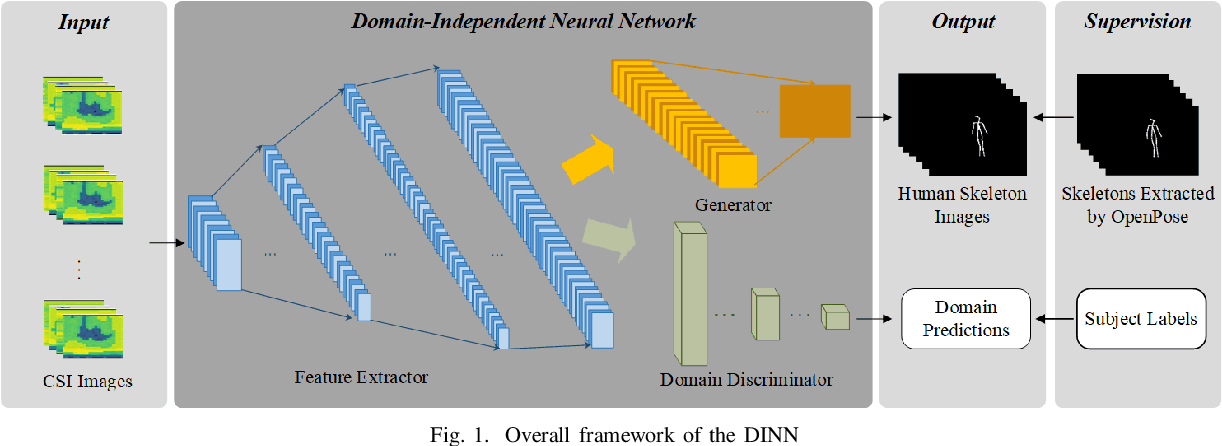Figure 1 for Subject-independent Human Pose Image Construction with Commodity Wi-Fi