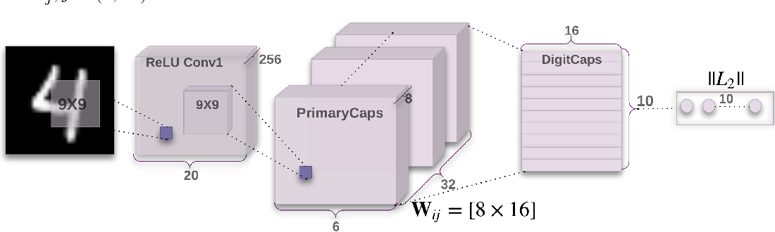 Figure 1 for Dynamic Routing Between Capsules