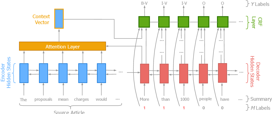 Figure 2 for Reducing Quantity Hallucinations in Abstractive Summarization