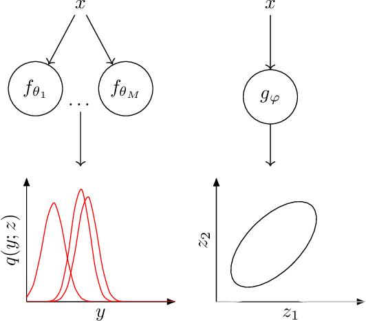 Figure 1 for A general framework for ensemble distribution distillation