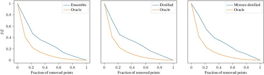 Figure 4 for A general framework for ensemble distribution distillation
