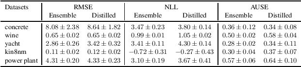 Figure 2 for A general framework for ensemble distribution distillation