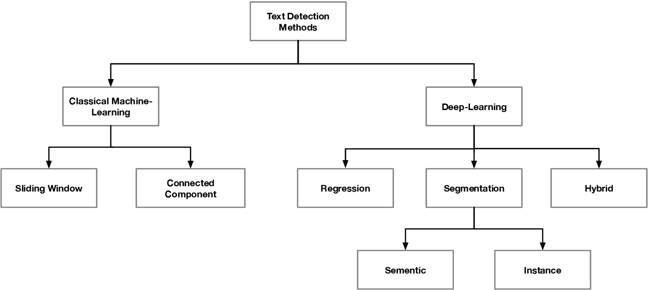 Figure 3 for Text Detection and Recognition in the Wild: A Review