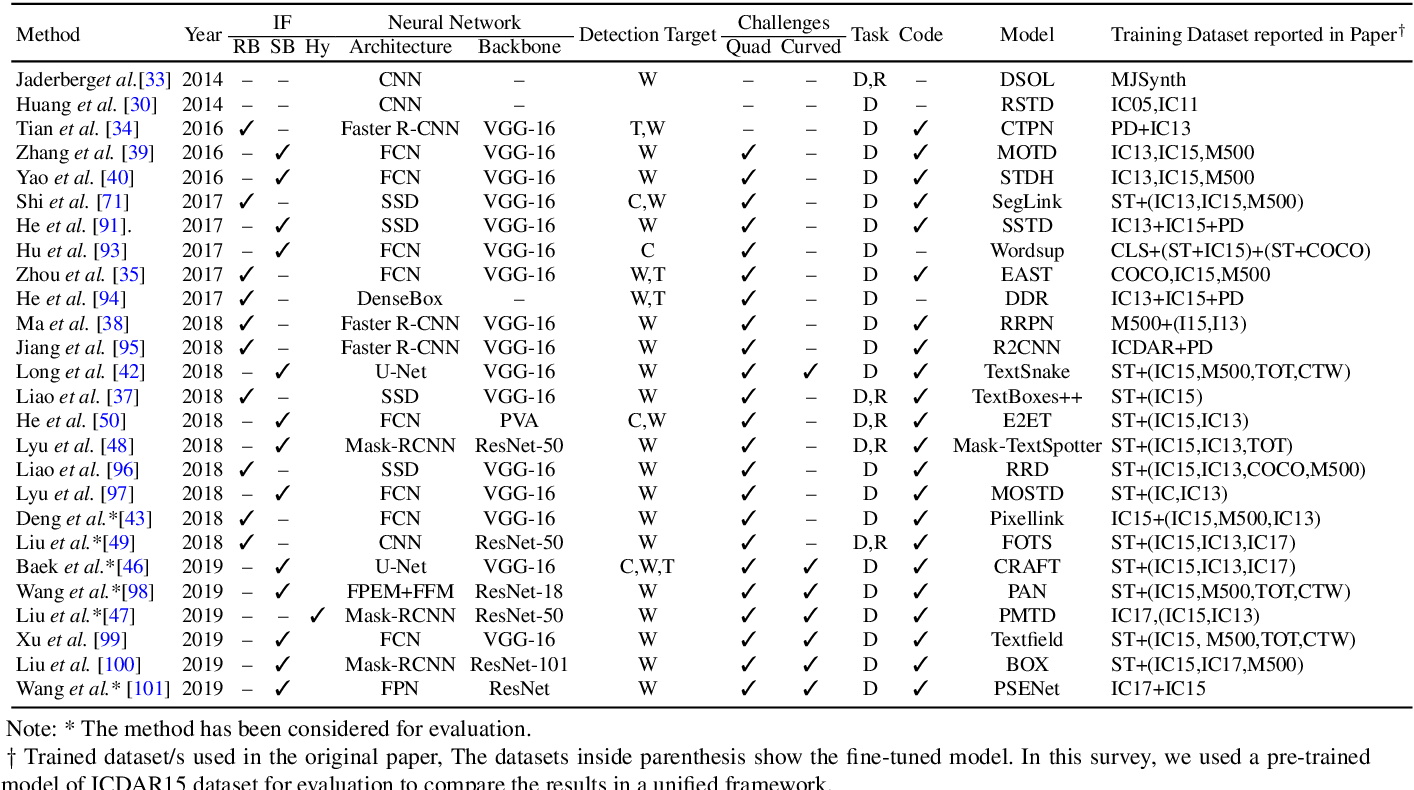 Figure 2 for Text Detection and Recognition in the Wild: A Review