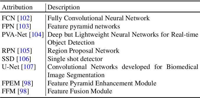 Figure 4 for Text Detection and Recognition in the Wild: A Review