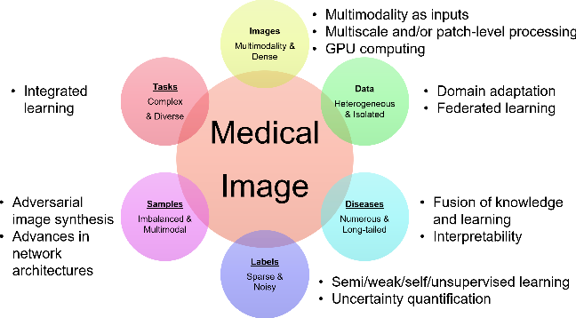 Figure 1 for A review of deep learning in medical imaging: Image traits, technology trends, case studies with progress highlights, and future promises