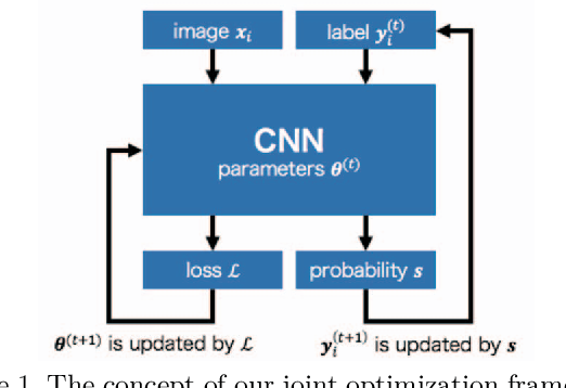 Figure 1 for Joint Optimization Framework for Learning with Noisy Labels