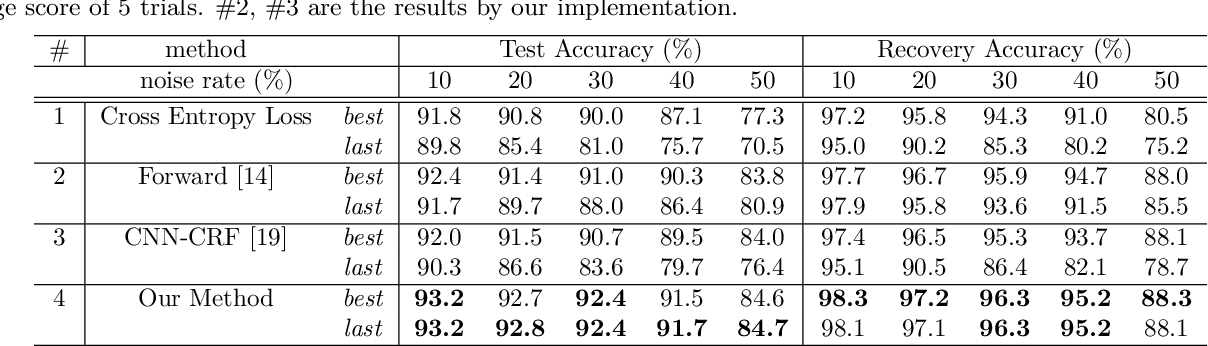 Figure 4 for Joint Optimization Framework for Learning with Noisy Labels