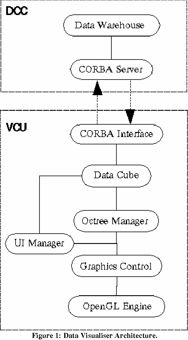 PDF] Walking the Data Cube : An Immersed Virtual Environment for