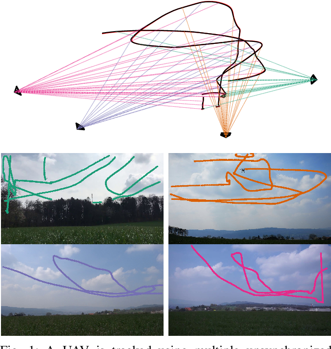 Figure 1 for Reconstruction of 3D flight trajectories from ad-hoc camera networks