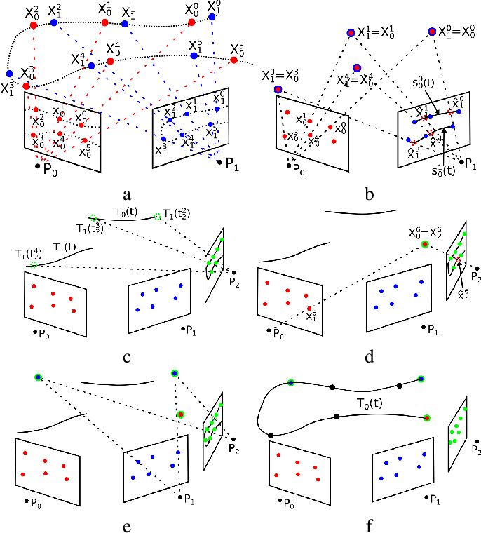 Figure 2 for Reconstruction of 3D flight trajectories from ad-hoc camera networks