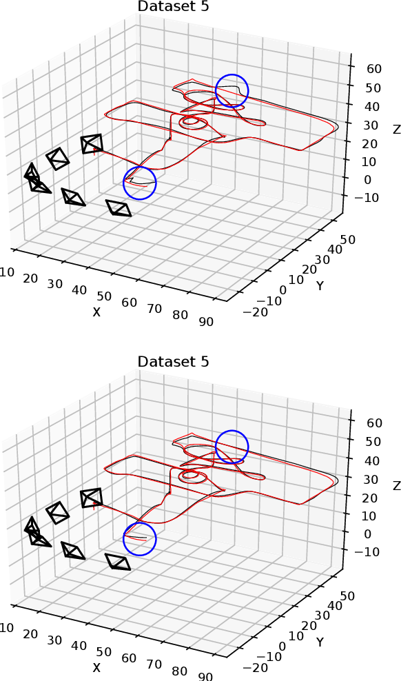 Figure 4 for Reconstruction of 3D flight trajectories from ad-hoc camera networks