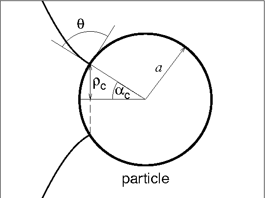 Figure 10 From Detachment Force Of Particles From Fluid Droplets